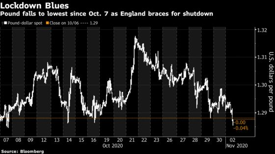 Pound Declines as England Braces for a Month-Long Lockdown