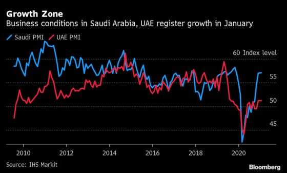 UAE Job Market Improves as Vaccine Rollout Boosts Confidence