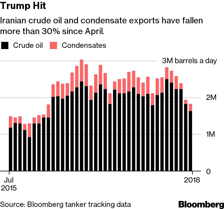 Donald Trump's Sanctions Cripple Iranian Oil Exports - Bloomberg