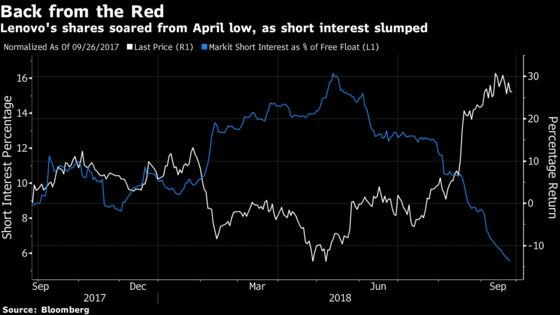 World's Worst Tech Stock Becomes China's Hottest in Five Months