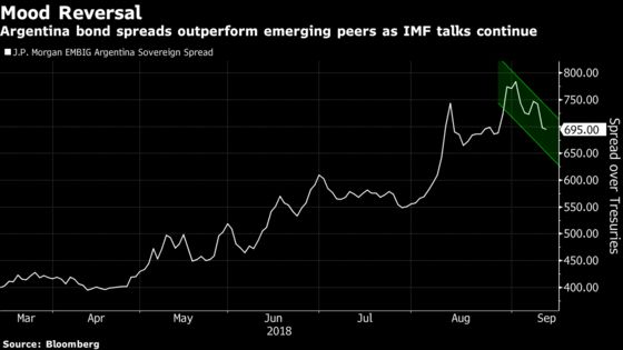 Argentina Bonds Beat Peers as IMF Talks Drive Relief Rally