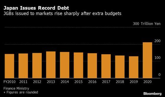 Japan Bond Market in the Dark on New Sales as Virus Spikes