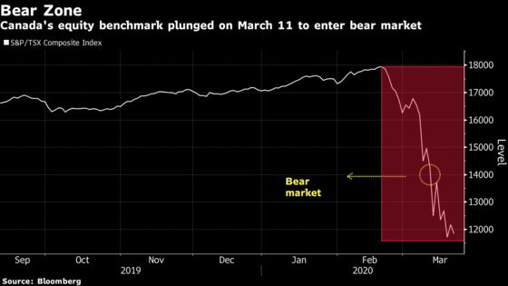 Twenty-Nine Days of Carnage: The Canadian Market Rout in Charts