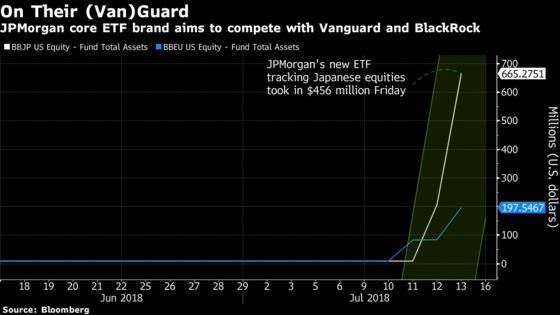 JPMorgan Ups Its ETF Game With Cheap Funds Luring Investors