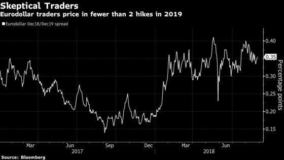 YourDovish Take on Powell Is Wrong,Goldman Tells Bond Traders