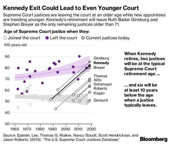 Anthony Kennedy, Swing Vote on U.S. Supreme Court, Will Retire