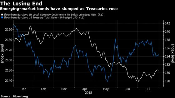 Goldman Sachs Says Emerging Markets Offer Juiciest Bond Trades