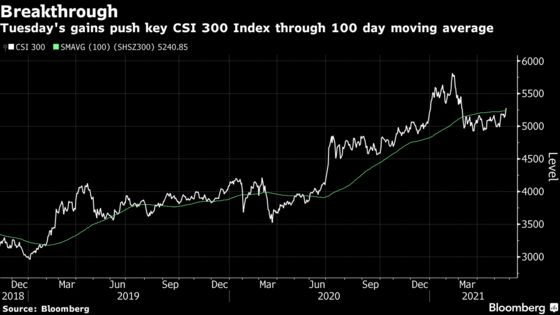 China Stocks Jump Most Since July Amid Record Foreign Purchases