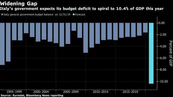 Italy Sees Deficit at 10.4% as Conte Scrambles to Save Economy
