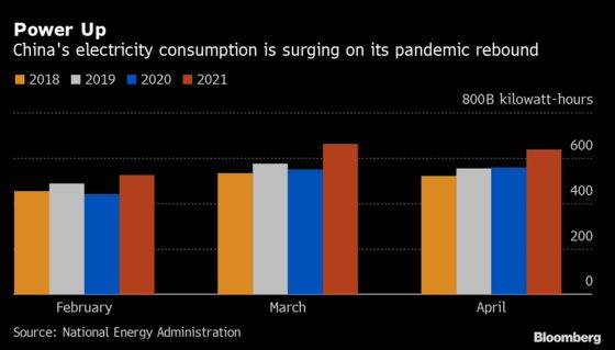 China's Power Crunch Means Sidewalks Packed With Generators
