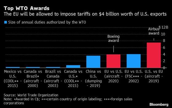WTO Gives EU $4 Billion Target on U.S. Goods in Boeing Case