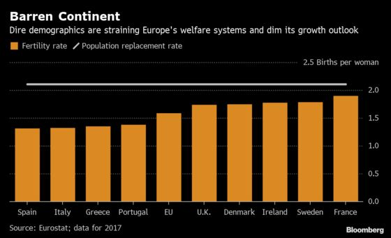 European Union Needs Immigration or It Will Age and Die Off
