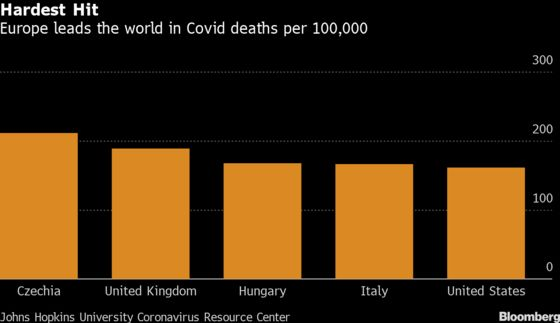 Vaccine Speed No Match for Covid Wave Sweeping East Europe
