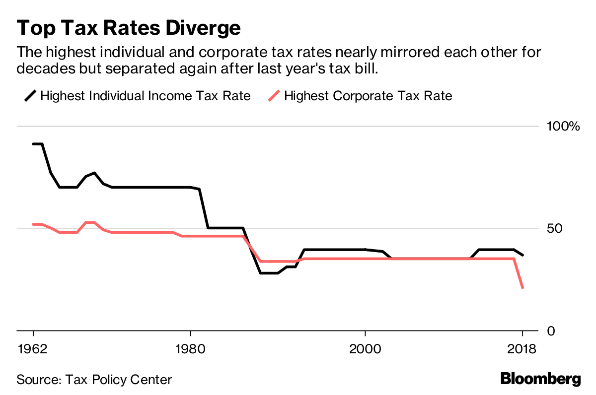 Tax Loophole From 1960s Could Let Wealthy Tap 21% Corporate Rate