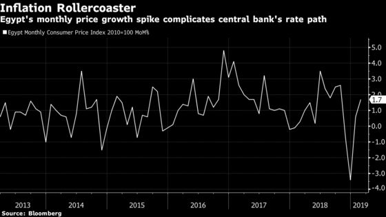 Inflation Edges Higher to 'Put the Brakes'on Egypt's Rate Cuts