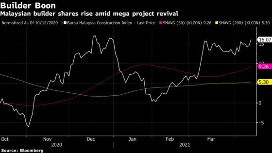 Malaysia Builder Rally Hots Up as Pump-Priming Signs Appear