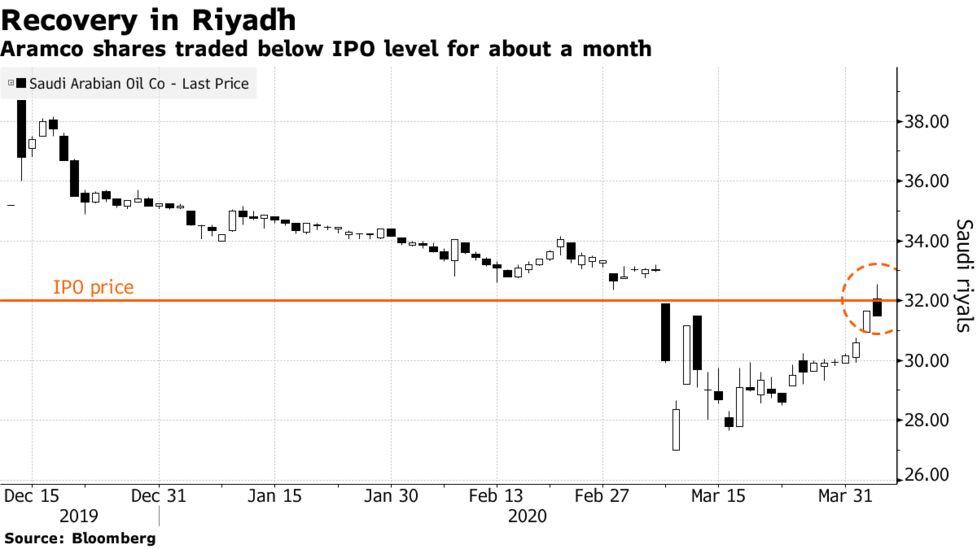 Saudi Aramco Stock Price Recovers To Ipo Pricing Bloomberg