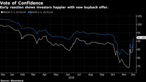Mexican Airport Bonds Jump as Government Sweetens Buyback Offer