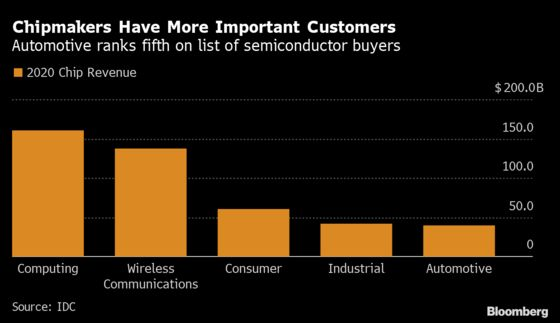 Carmakers Forced by Chip Crisis to Rethink Just-In-Time Ordering