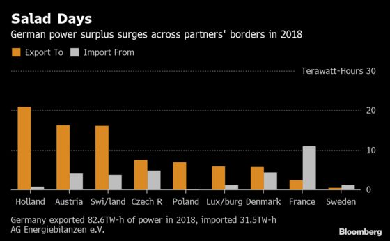 Merkel's Government Looks Abroad to Keep Germany's Lights On
