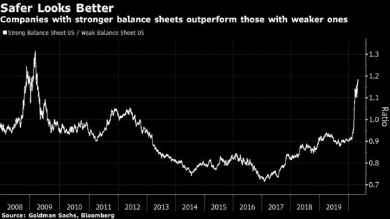 Hedge Funds Are on Defense and Testing the Stamina of a $5 Trillion Stock Rally