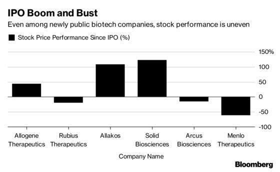 Investors Hunt for Biotech Winners as Wider Stock Market Churns