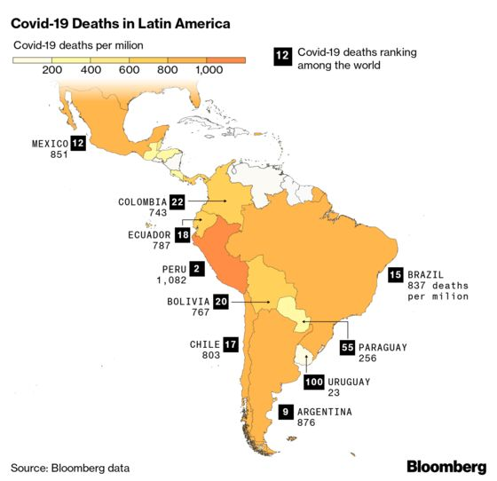 Devastated by Covid, Latin America Is Now Unprepared for Vaccine