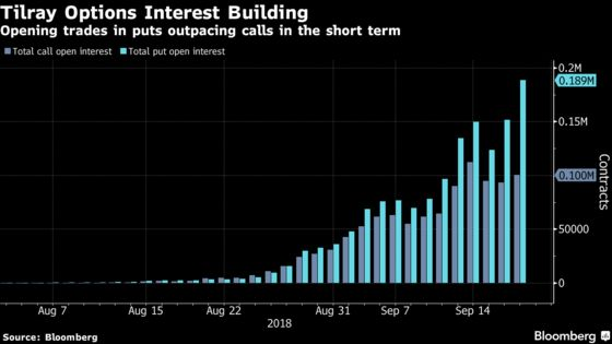 Pot Frenzy Has Options Traders Piling In