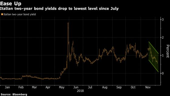 Italian Bond Yields Fall to Five-Month Low as Budget Hopes Grow