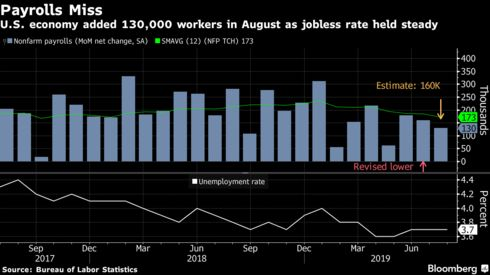 U.S. economy added 130,000 workers in August as jobless rate held steady