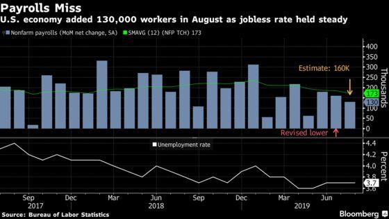 Jobs Report Shows U.S. Labor Market Cracking But Not Crumbling