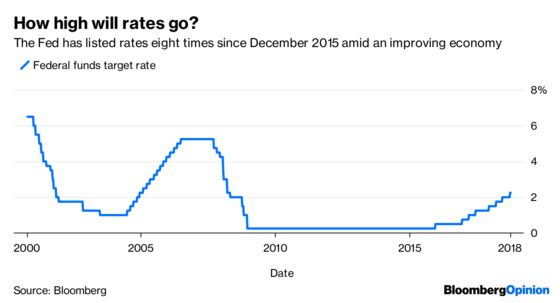 The Fed's No Longer Guided by Concept of Neutral Rates