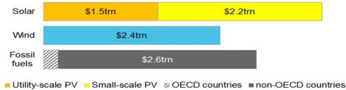Rooftop (small-scale) solar in yellow. Renewables account for about two-thirds of investment over the next 25 years.
