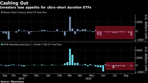 Investors Dump 'Dead Weight' Cash-Like ETFs at Record Pace