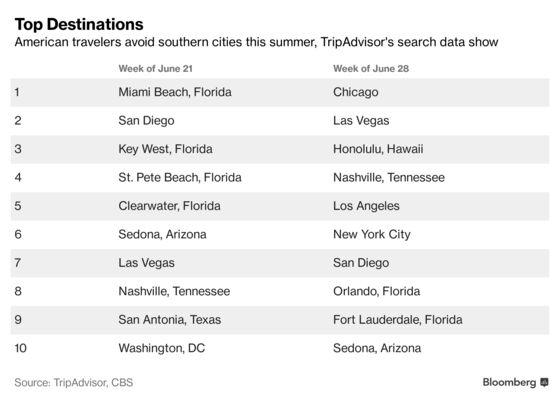 Americans Shun Southern Hot Spots This Summer: TripAdvisor CEO