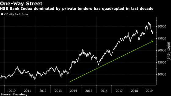 Mega Mergers Fail to Lure Funds to India's State-Run Bank Stocks