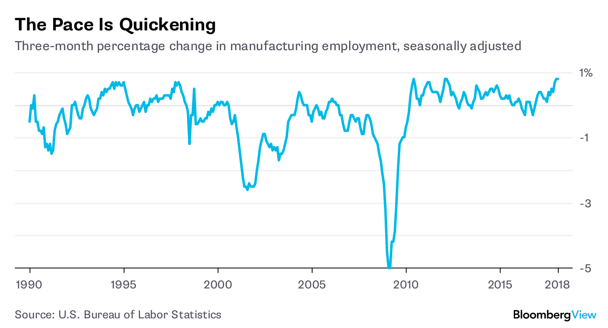 Manufacturing Keeps Adding Jobs Amid Trump's Tough Talk