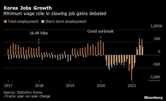 Korea's Minimum Wage Fight Heats Up in Moon's Last Year
