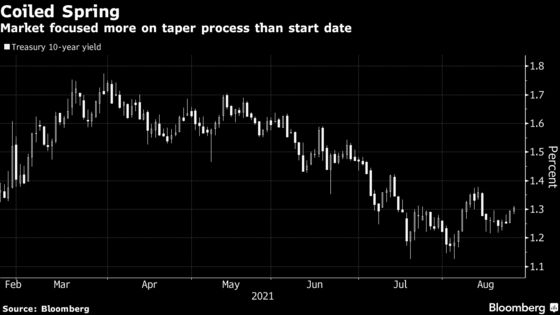 For Fed Taper, Forget When It Starts. The End Matters More