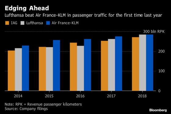 Lufthansa Topples Air France as Europe's Biggest AirlineAfter 14 Years