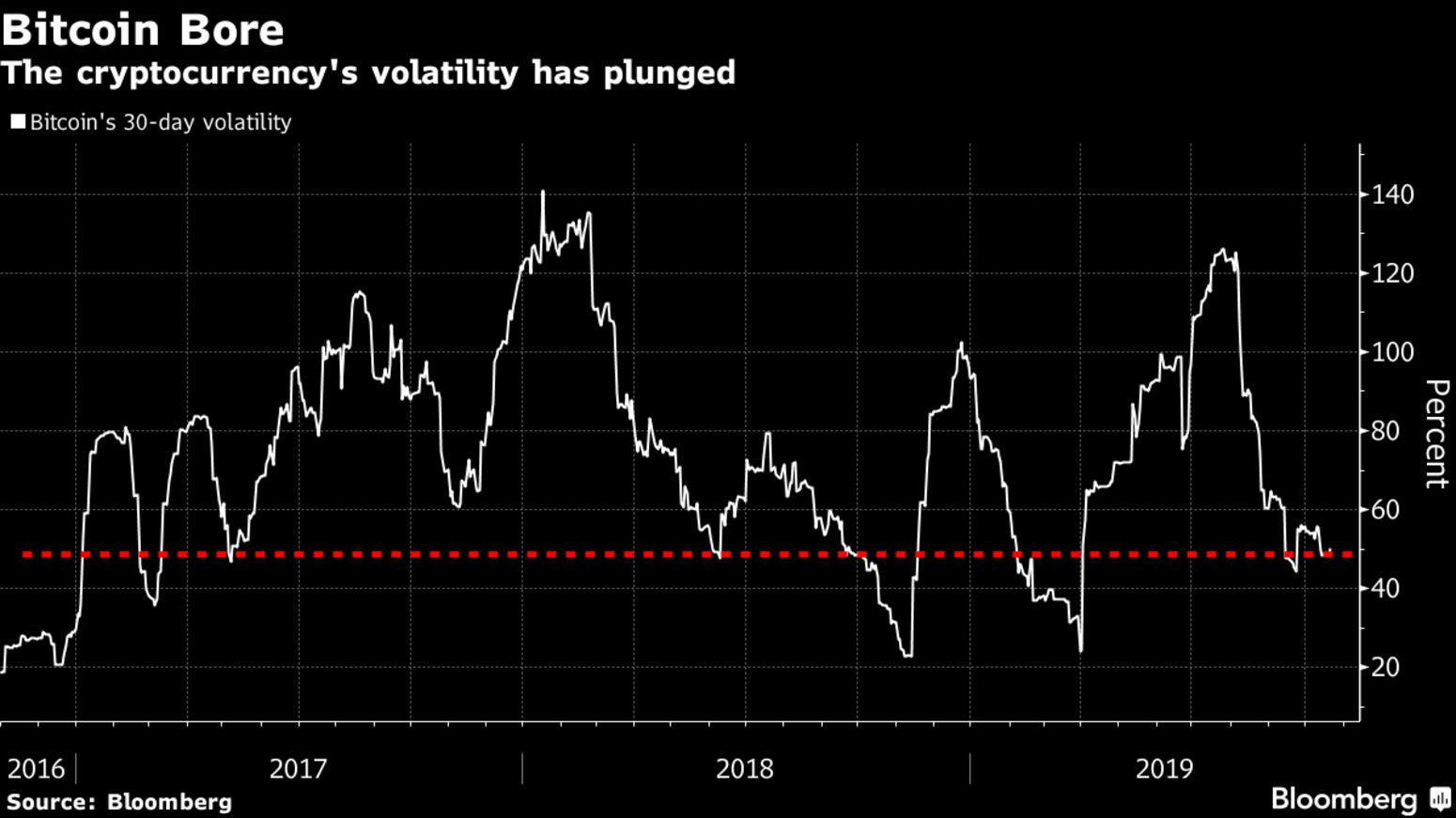 The cryptocurrency's volatility has plunged