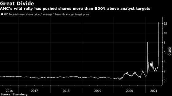 Wall Street Versus Meme Army in AMC's Big Share Price Divide