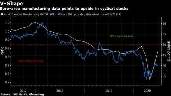 Beating Wall Street May Be More Than a Blip for European Stocks