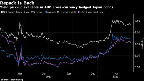 Unlikely Trade in Japan Bonds Gets Revived by Australian Funds
