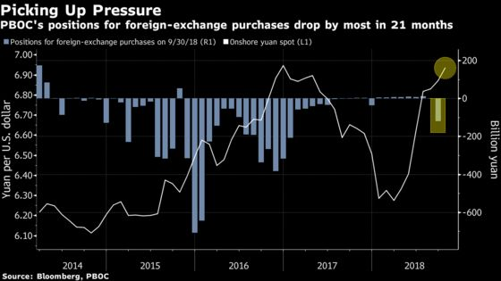 In China, Signs of Intervention and Outflow Emerge as Yuan Drops
