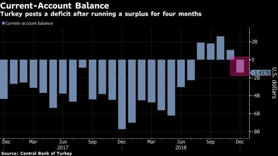 Turkey's Current-Account Balance Swings to Deficit as Lira Heals