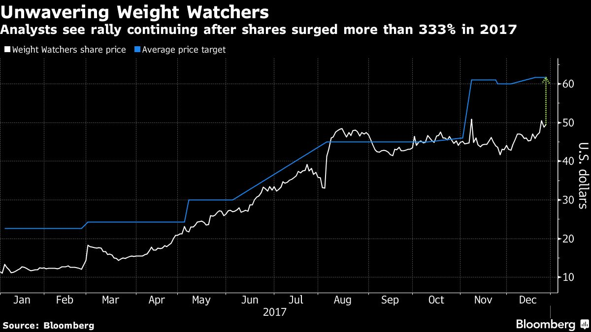 Trimming waistlines reap big rewards for weight watchers chart bloomberg narrowing waistlines translated to swelling returns for weight watchers international inc shareholders as the stock price more than nvjuhfo Images
