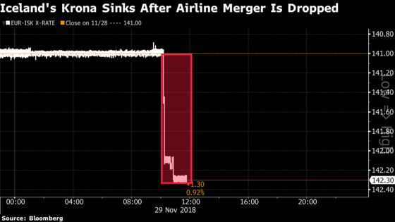 Icelandair Drops Wow Takeover, Stoking Jitters About Collapse