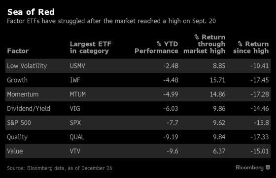 Treacherous Year-End Leaves ETF Factor Investors Nowhere to Hide