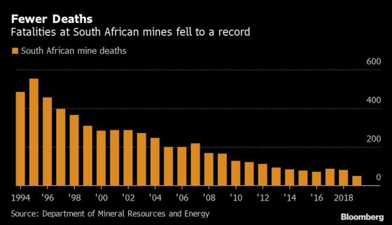 South African Mine Deaths Fall to Record Low as Safety Improves